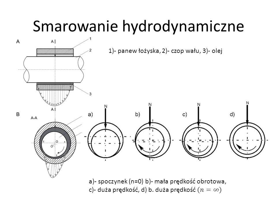 Smarowanie hydrodynamiczne 1)- panew łożyska, 2)- czop wału, 3)- olej