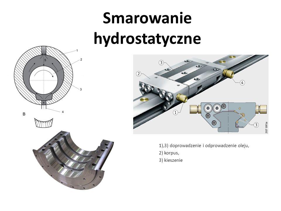 Smarowanie hydrostatyczne 1),3) doprowadzenie i odprowadzenie oleju, 2) korpus, 3) kieszenie