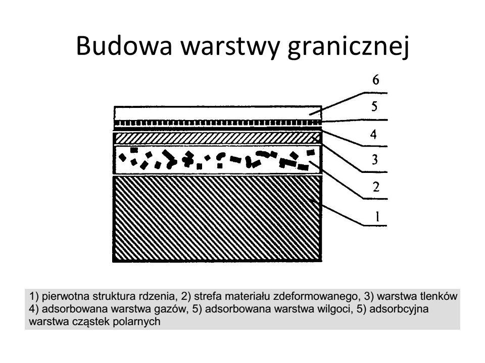 Budowa warstwy granicznej
