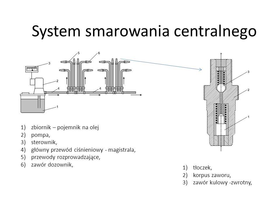 System smarowania centralnego 1)zbiornik – pojemnik na olej 2)pompa, 3)sterownik, 4)główny przewód ciśnieniowy - magistrala, 5)przewody rozprowadzające, 6)zawór dozownik, 1)tłoczek, 2)korpus zaworu, 3)zawór kulowy -zwrotny,
