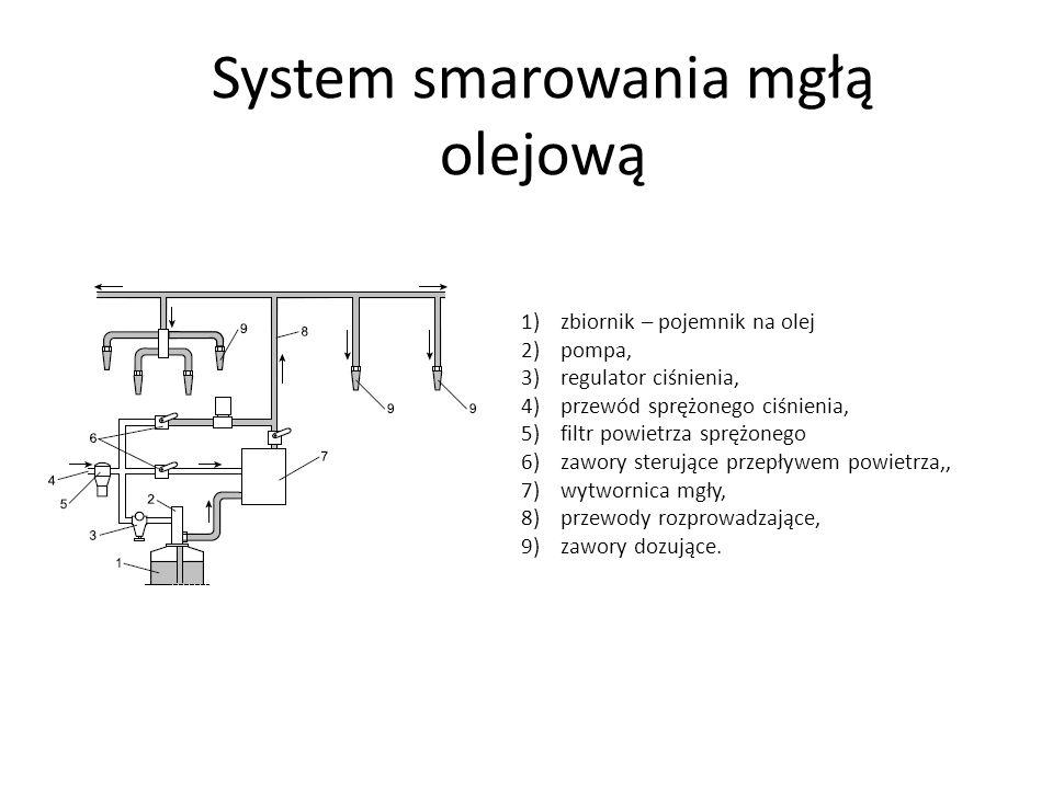 System smarowania mgłą olejową 1)zbiornik – pojemnik na olej 2)pompa, 3)regulator ciśnienia, 4)przewód sprężonego ciśnienia, 5)filtr powietrza sprężonego 6)zawory sterujące przepływem powietrza,, 7)wytwornica mgły, 8)przewody rozprowadzające, 9)zawory dozujące.