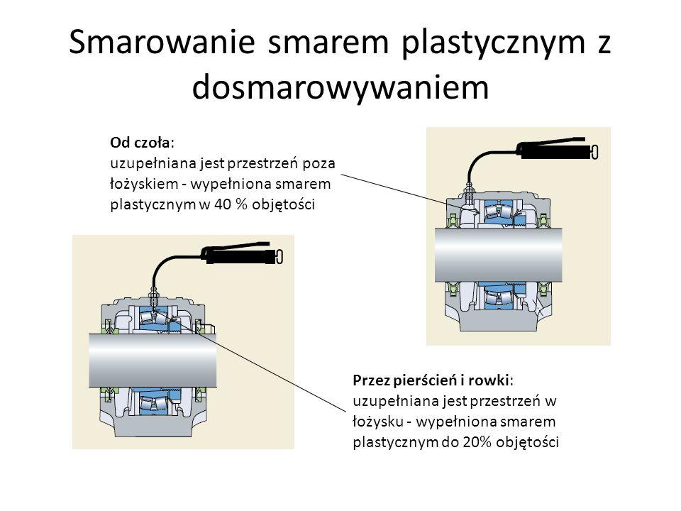 Smarowanie smarem plastycznym z dosmarowywaniem Od czoła: uzupełniana jest przestrzeń poza łożyskiem - wypełniona smarem plastycznym w 40 % objętości Przez pierścień i rowki: uzupełniana jest przestrzeń w łożysku - wypełniona smarem plastycznym do 20% objętości