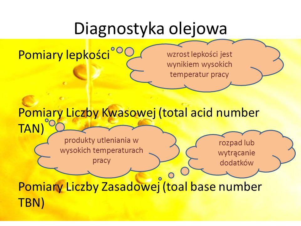Pomiary lepkości Pomiary Liczby Kwasowej (total acid number TAN) Pomiary Liczby Zasadowej (toal base number TBN) Diagnostyka olejowa wzrost lepkości j