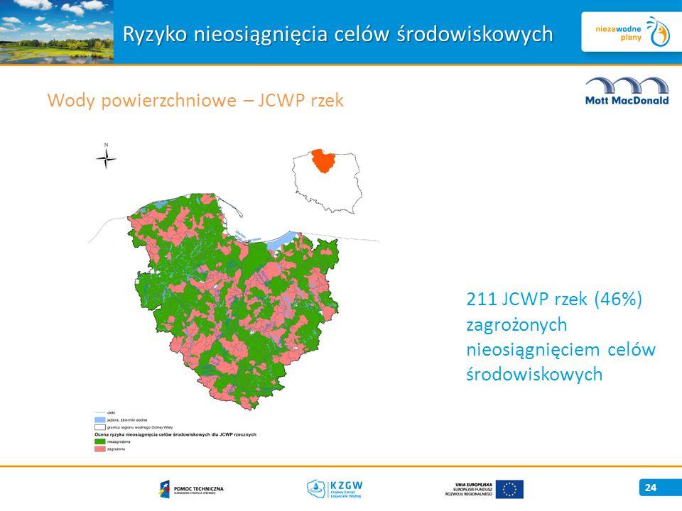 24 Wody powierzchniowe – JCWP rzek Ryzyko nieosiągnięcia celów środowiskowych 211 JCWP rzek (46%) zagrożonych nieosiągnięciem celów środowiskowych