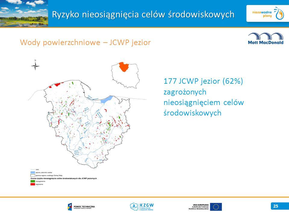 25 177 JCWP jezior (62%) zagrożonych nieosiągnięciem celów środowiskowych Wody powierzchniowe – JCWP jezior Ryzyko nieosiągnięcia celów środowiskowych