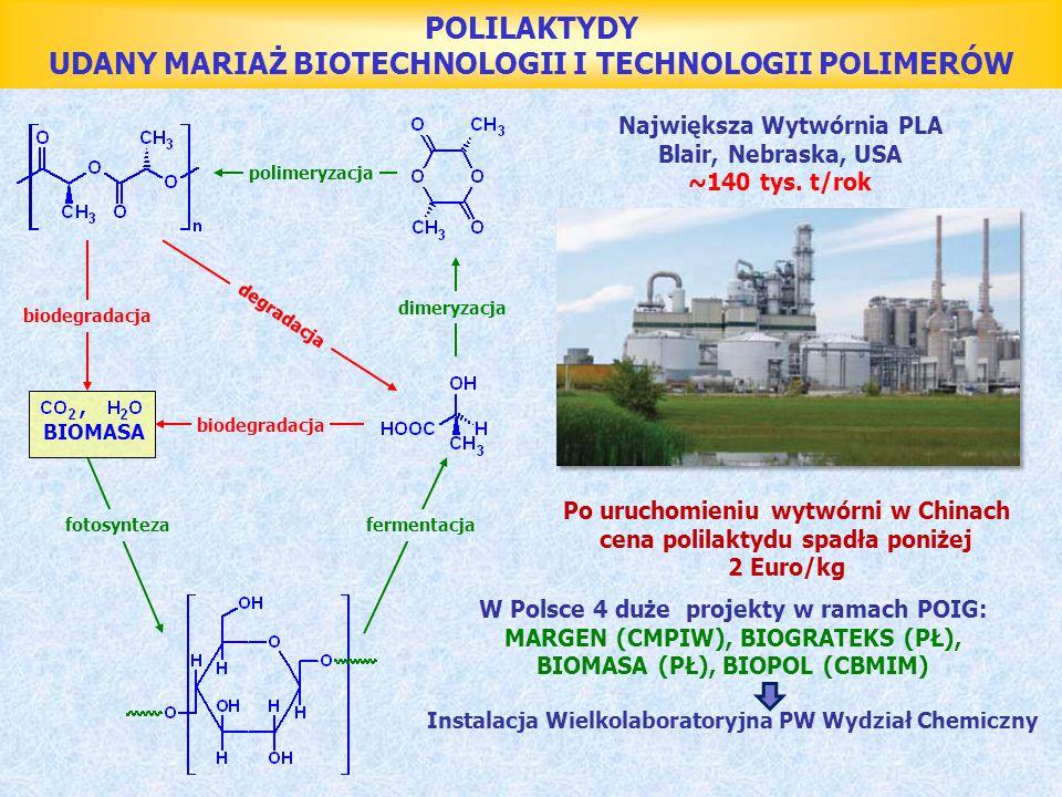 . POLILAKTYDY UDANY MARIAŻ BIOTECHNOLOGII I TECHNOLOGII POLIMERÓW fotosyntezafermentacja dimeryzacja polimeryzacja, BIOMASA biodegradacja degradacja N