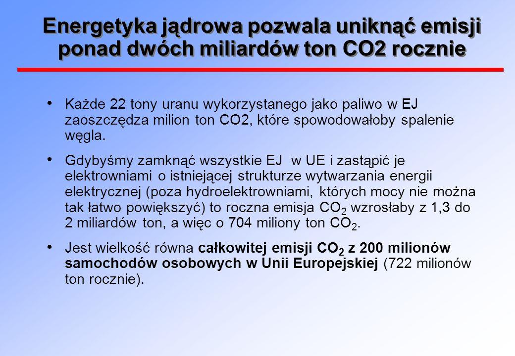 Energetyka jądrowa pozwala uniknąć emisji ponad dwóch miliardów ton CO2 rocznie  Każde 22 tony uranu wykorzystanego jako paliwo w EJ zaoszczędza mili