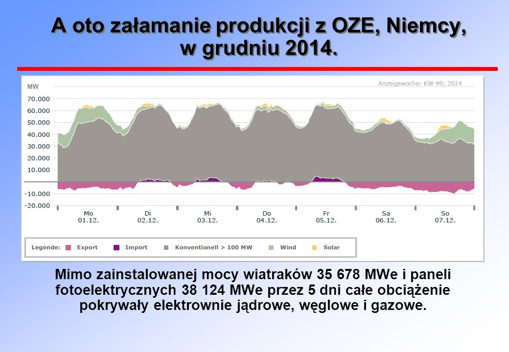 A oto załamanie produkcji z OZE, Niemcy, w grudniu 2014. Mimo zainstalowanej mocy wiatraków 35 678 MWe i paneli fotoelektrycznych 38 124 MWe przez 5 d