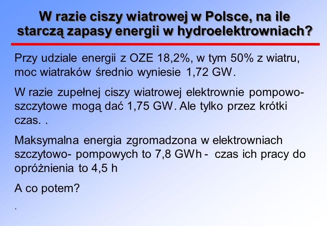 W razie ciszy wiatrowej w Polsce, na ile starczą zapasy energii w hydroelektrowniach? Przy udziale energii z OZE 18,2%, w tym 50% z wiatru, moc wiatra