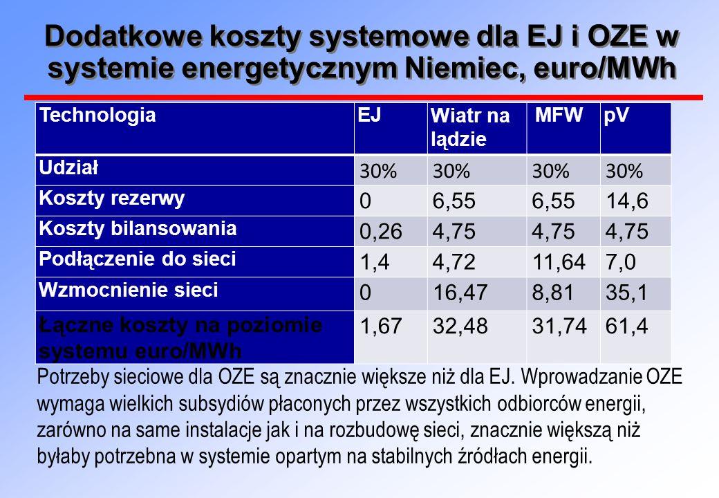 Dodatkowe koszty systemowe dla EJ i OZE w systemie energetycznym Niemiec, euro/MWh TechnologiaEJWiatr na lądzie MFWpV Udział 30% Koszty rezerwy 06,55 14,6 Koszty bilansowania 0,264,75 Podłączenie do sieci 1,44,7211,647,0 Wzmocnienie sieci 016,478,8135,1 Łączne koszty na poziomie systemu euro/MWh 1,6732,4831,7461,4 Potrzeby sieciowe dla OZE są znacznie większe niż dla EJ.