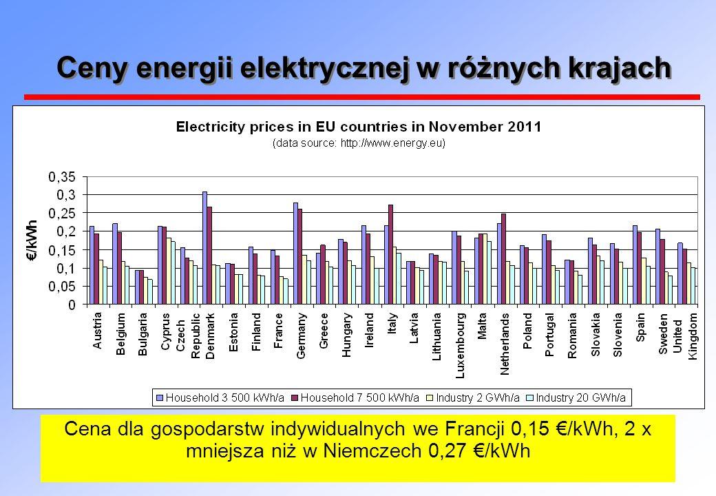 Ceny energii elektrycznej w różnych krajach Cena dla gospodarstw indywidualnych we Francji 0,15 €/kWh, 2 x mniejsza niż w Niemczech 0,27 €/kWh