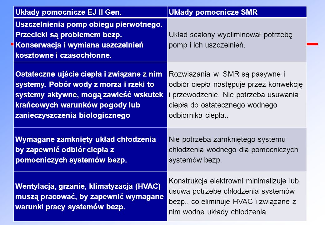 Układy pomocnicze EJ II Gen.Układy pomocnicze SMR Uszczelnienia pomp obiegu pierwotnego.