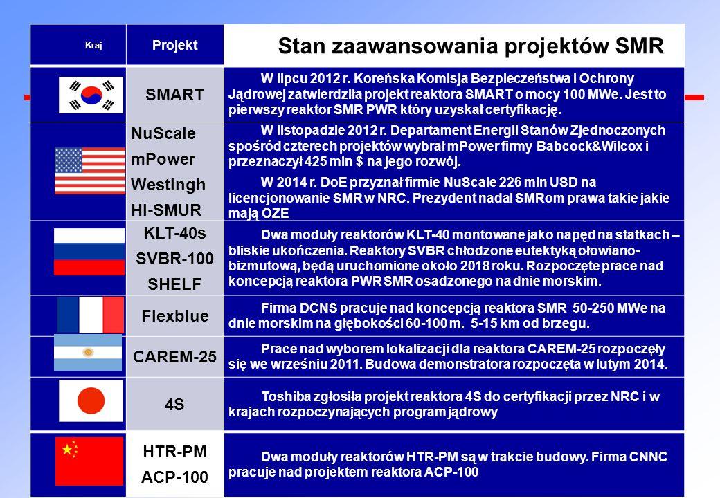 Kraj Projekt Stan zaawansowania projektów SMR SMART W lipcu 2012 r. Koreńska Komisja Bezpieczeństwa i Ochrony Jądrowej zatwierdziła projekt reaktora S