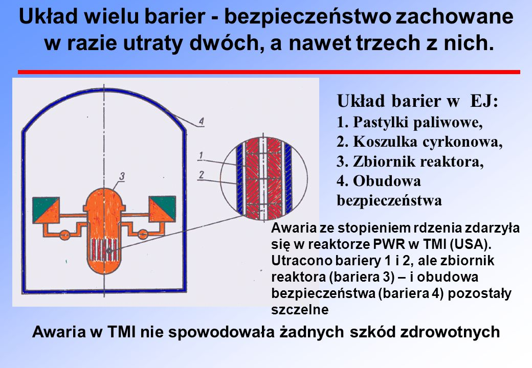 Układ barier w EJ: 1.Pastylki paliwowe, 2. Koszulka cyrkonowa, 3.