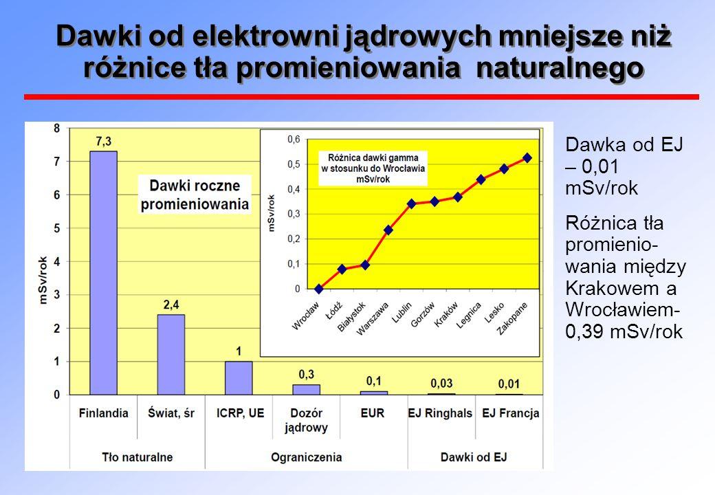 Dawki od elektrowni jądrowych mniejsze niż różnice tła promieniowania naturalnego  Dawka od EJ – 0,01 mSv/rok  Różnica tła promienio- wania między K