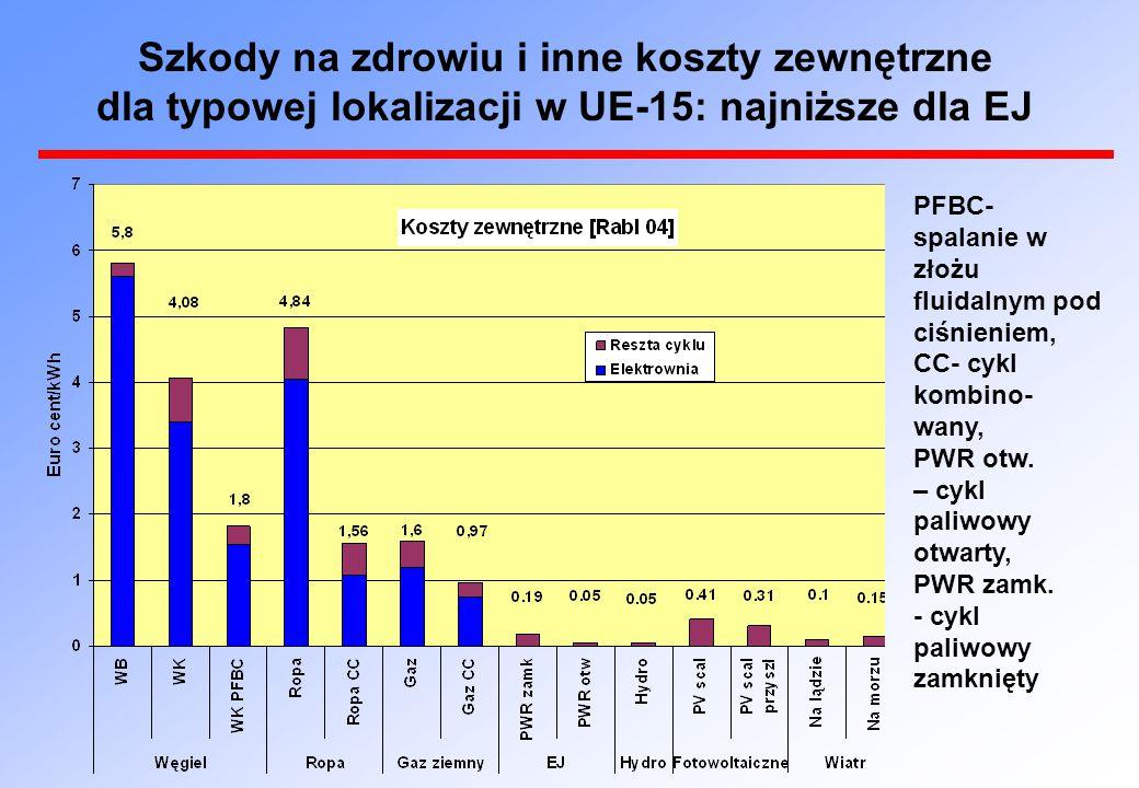 Szkody na zdrowiu i inne koszty zewnętrzne dla typowej lokalizacji w UE-15: najniższe dla EJ PFBC- spalanie w złożu fluidalnym pod ciśnieniem, CC- cyk