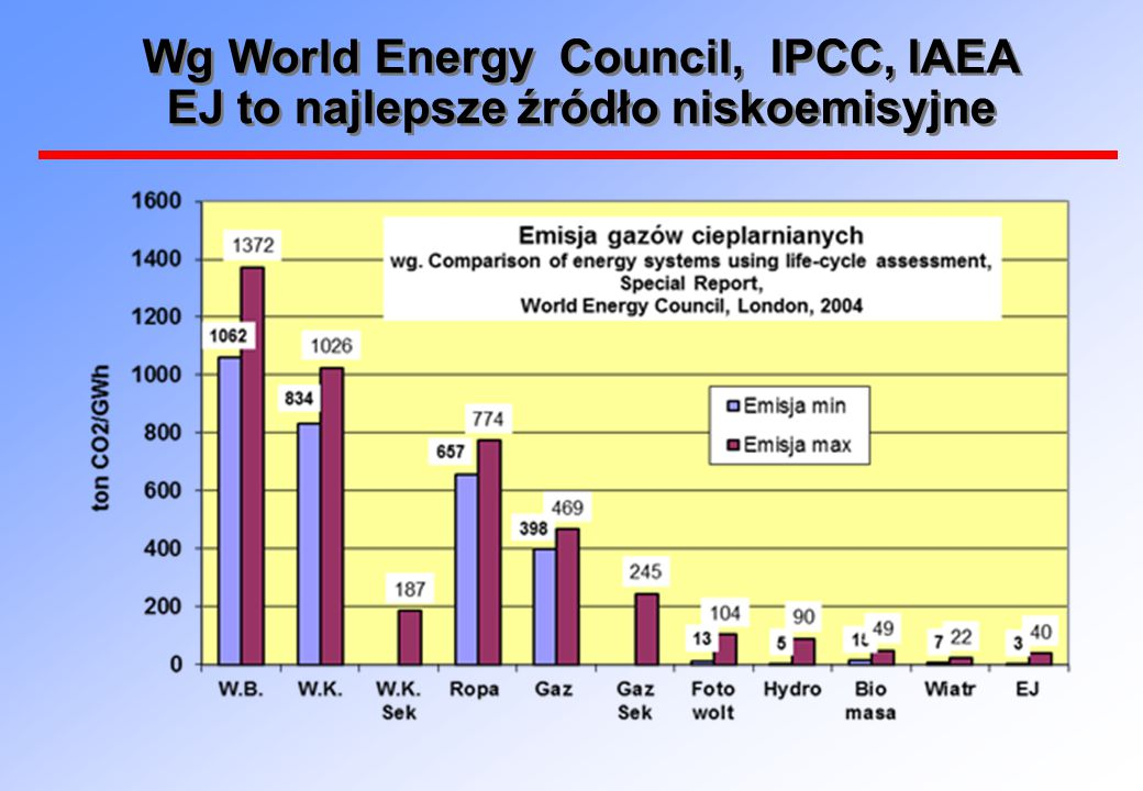 Energetyka jądrowa pozwala uniknąć emisji ponad dwóch miliardów ton CO2 rocznie  Każde 22 tony uranu wykorzystanego jako paliwo w EJ zaoszczędza milion ton CO2, które spowodowałoby spalenie węgla.