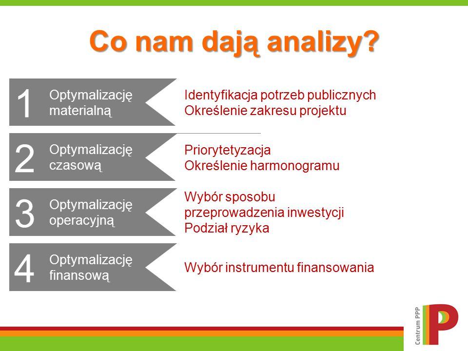 Co nam dają analizy? Optymalizację materialną 1 Identyfikacja potrzeb publicznych Określenie zakresu projektu Optymalizację finansową 4 Wybór instrume