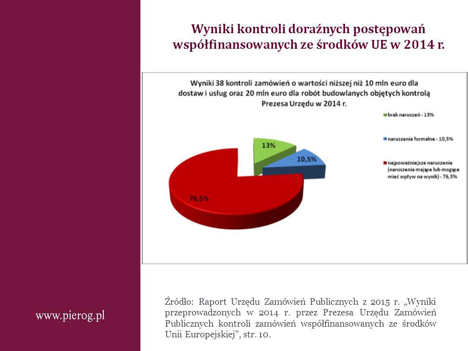 """Wyniki kontroli doraźnych postępowań współfinansowanych ze środków UE w 2014 r. Źródło: Raport Urzędu Zamówień Publicznych z 2015 r. """"Wyniki przeprowa"""