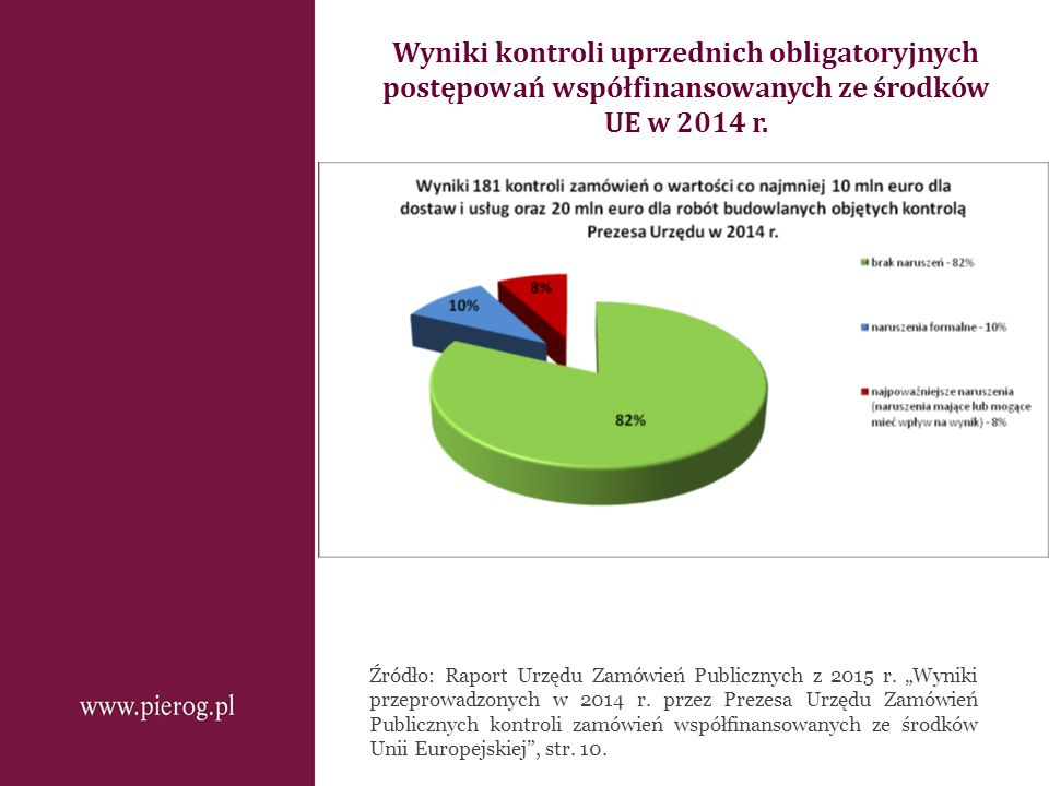 Wyniki kontroli uprzednich obligatoryjnych postępowań współfinansowanych ze środków UE w 2014 r. Źródło: Raport Urzędu Zamówień Publicznych z 2015 r.
