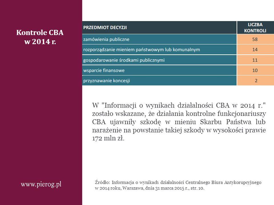 Kontrole CBA w 2014 r. Źródło: Informacja o wynikach działalności Centralnego Biura Antykorupcyjnego w 2014 roku, Warszawa, dnia 31 marca 2015 r., str