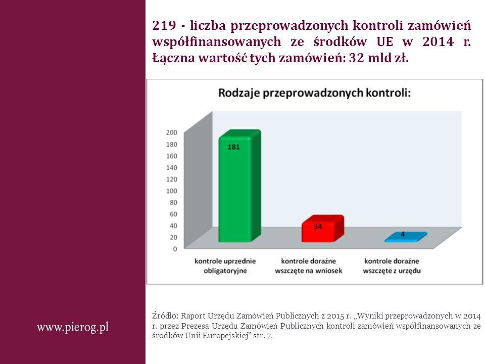 219 - liczba przeprowadzonych kontroli zamówień współfinansowanych ze środków UE w 2014 r. Łączna wartość tych zamówień: 32 mld zł. Źródło: Raport Urz