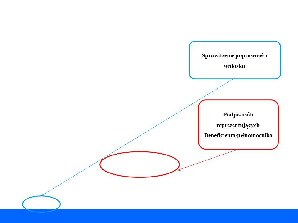 Sprawdzenie poprawności wniosku Podpis osób reprezentujących Beneficjenta/pełnomocnika