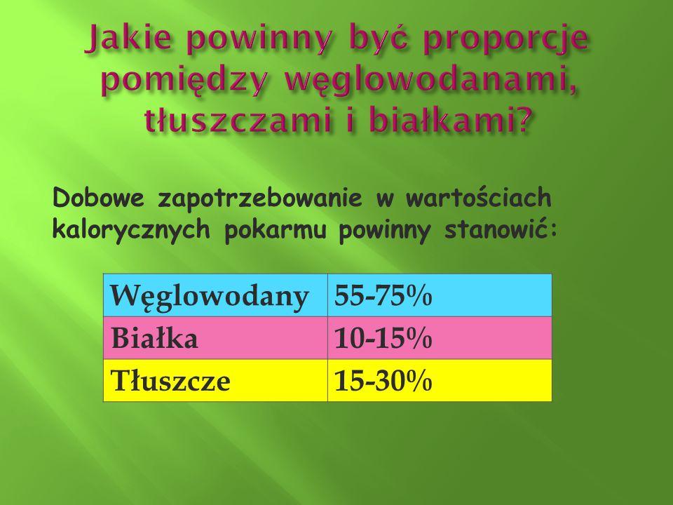 Węglowodany55-75% Białka10-15% Tłuszcze15-30% Dobowe zapotrzebowanie w wartościach kalorycznych pokarmu powinny stanowić: