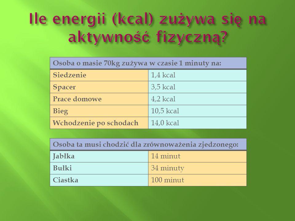 Osoba o masie 70kg zużywa w czasie 1 minuty na: Siedzenie 1,4 kcal Spacer 3,5 kcal Prace domowe 4,2 kcal Bieg 10,5 kcal Wchodzenie po schodach 14,0 kc