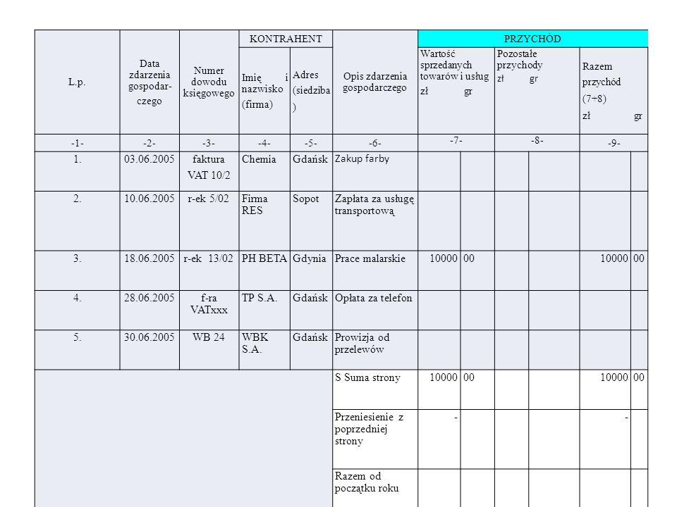 L.p. Data zdarzenia gospodar- czego Numer dowodu księgowego KONTRAHENT Opis zdarzenia gospodarczego PRZYCHÓD Imię i nazwisko (firma) Adres (siedziba )
