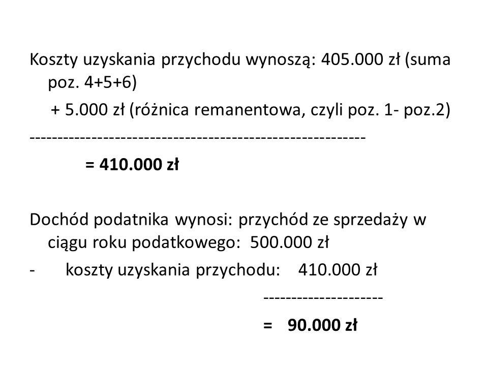 Koszty uzyskania przychodu wynoszą: 405.000 zł (suma poz. 4+5+6) + 5.000 zł (różnica remanentowa, czyli poz. 1- poz.2) -------------------------------