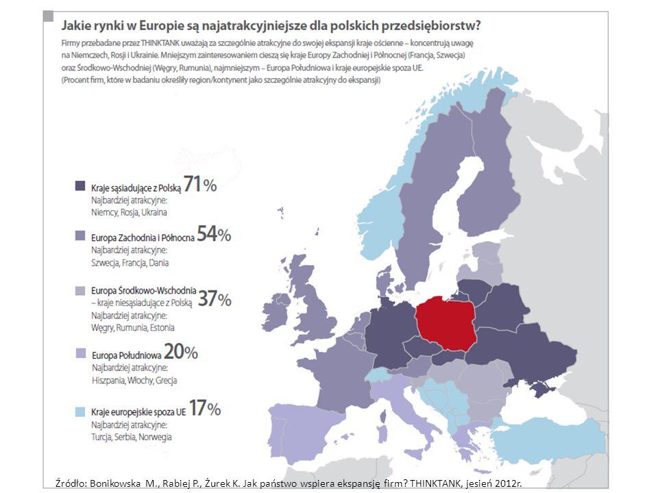 Źródło: Bonikowska M., Rabiej P., Żurek K. Jak państwo wspiera ekspansję firm? THINKTANK, jesień 2012r.