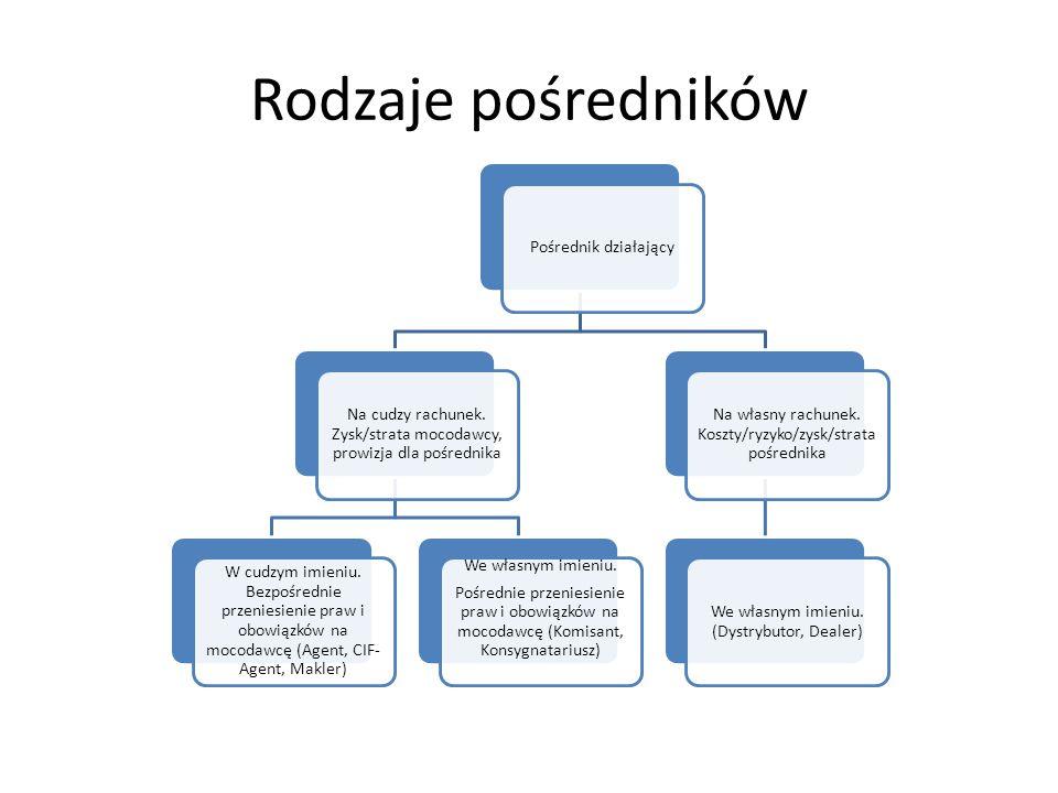 Rodzaje pośredników Pośrednik działający Na cudzy rachunek. Zysk/strata mocodawcy, prowizja dla pośrednika W cudzym imieniu. Bezpośrednie przeniesieni