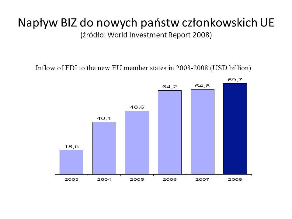 Napływ BIZ do nowych państw członkowskich UE (źródło: World Investment Report 2008)