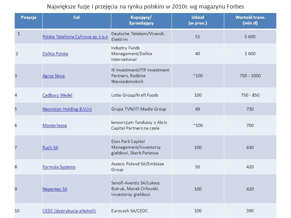 Największe fuzje i przejęcia na rynku polskim w 2010r. wg magazynu Forbes PozycjaCelKupujący/ Sprzedający Udział (w proc.) Wartość trans. (mln zł) 1 P