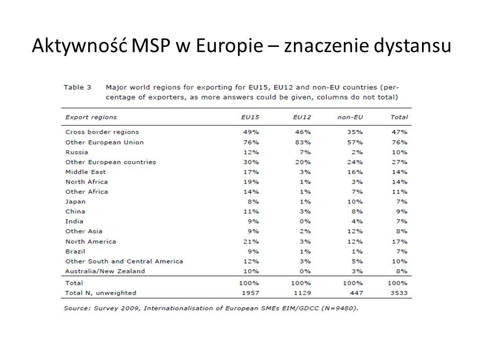 Aktywność MSP w Europie – znaczenie dystansu