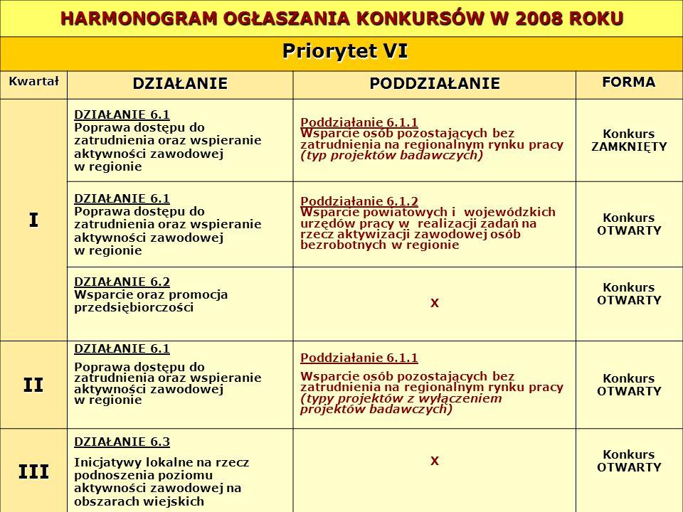 HARMONOGRAM OGŁASZANIA KONKURSÓW W 2008 ROKU Priorytet VI Priorytet VI KwartałDZIAŁANIEPODDZIAŁANIEFORMA I DZIAŁANIE 6.1 Poprawa dostępu do zatrudnien