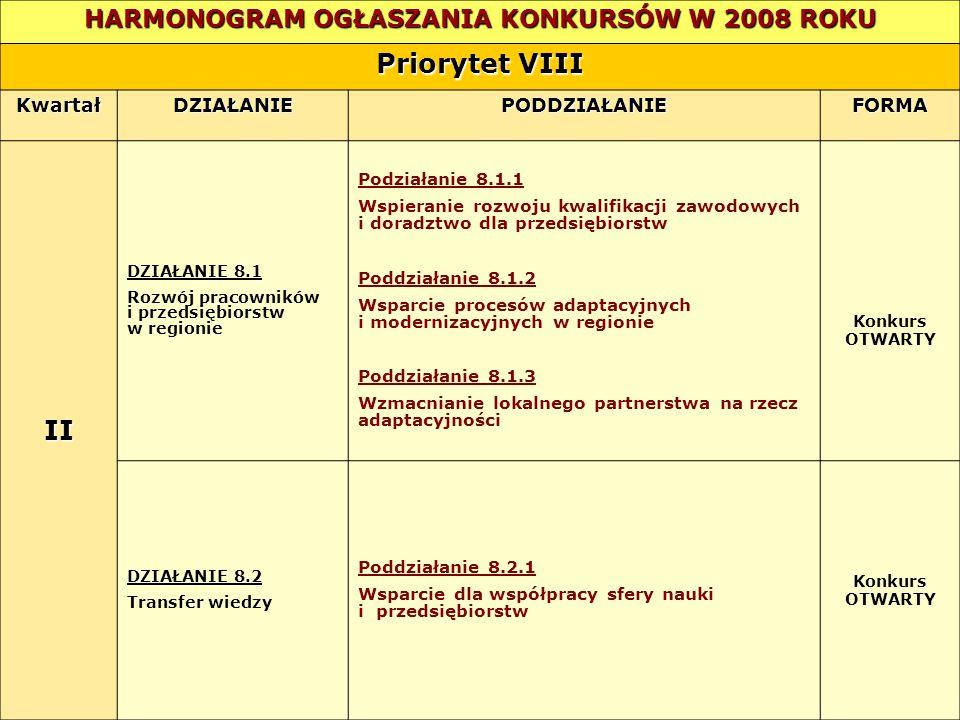 HARMONOGRAM OGŁASZANIA KONKURSÓW W 2008 ROKU Priorytet VIII KwartałDZIAŁANIEPODDZIAŁANIEFORMA II DZIAŁANIE 8.1 Rozwój pracowników i przedsiębiorstw w regionie Podziałanie 8.1.1 Wspieranie rozwoju kwalifikacji zawodowych i doradztwo dla przedsiębiorstw Poddziałanie 8.1.2 Wsparcie procesów adaptacyjnych i modernizacyjnych w regionie Poddziałanie 8.1.3 Wzmacnianie lokalnego partnerstwa na rzecz adaptacyjności Konkurs OTWARTY DZIAŁANIE 8.2 Transfer wiedzy Poddziałanie 8.2.1 Wsparcie dla współpracy sfery nauki i przedsiębiorstw Konkurs OTWARTY