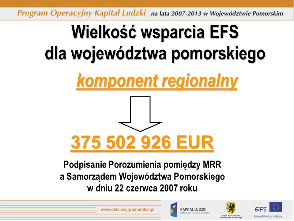 Wielkość wsparcia EFS dla województwa pomorskiego komponent regionalny 375 502 926 EUR Podpisanie Porozumienia pomiędzy MRR a Samorządem Województwa Pomorskiego w dniu 22 czerwca 2007 roku