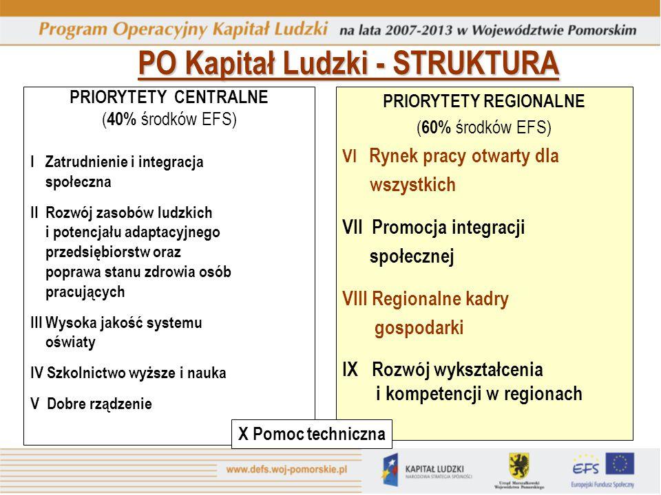 PO Kapitał Ludzki - STRUKTURA PRIORYTETY CENTRALNE ( 40% środków EFS) I Zatrudnienie i integracja społeczna II Rozwój zasobów ludzkich i potencjału ad