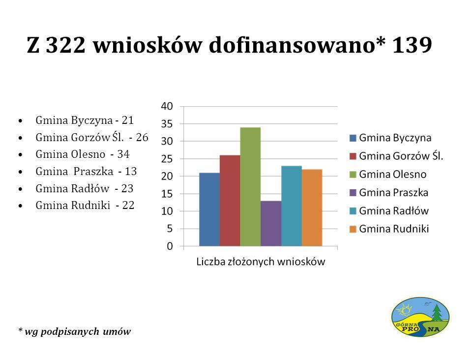 Z 322 wniosków dofinansowano* 139 * wg podpisanych umów Gmina Byczyna - 21 Gmina Gorzów Śl. - 26 Gmina Olesno - 34 Gmina Praszka - 13 Gmina Radłów - 2