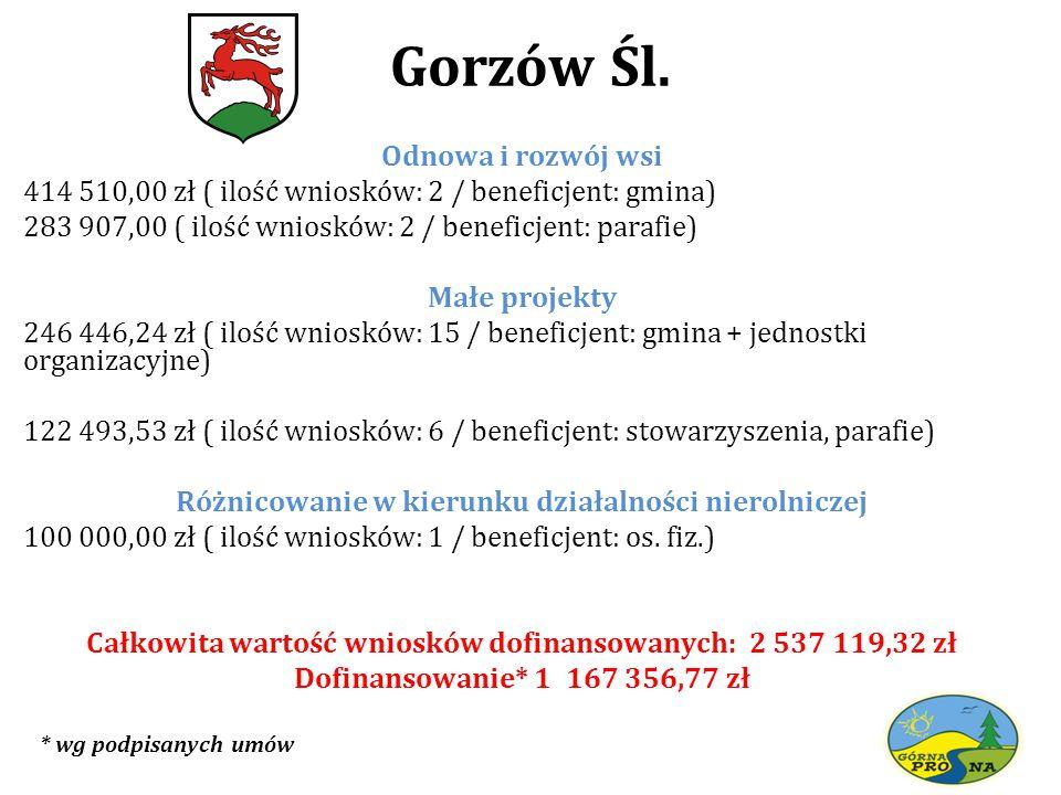 Gorzów Śl.