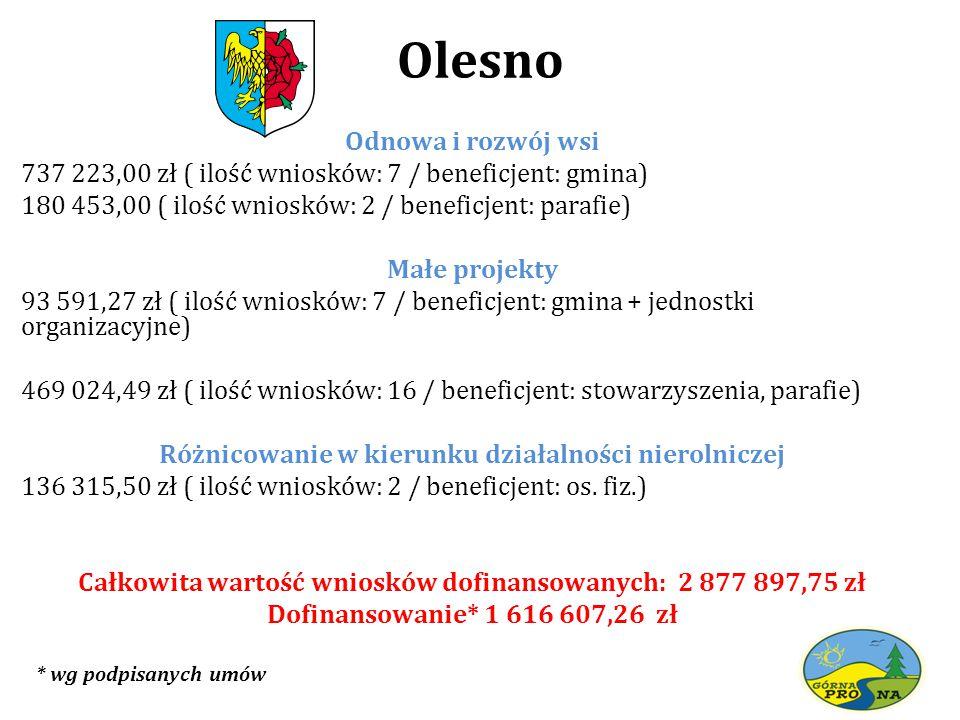 Olesno Odnowa i rozwój wsi 737 223,00 zł ( ilość wniosków: 7 / beneficjent: gmina) 180 453,00 ( ilość wniosków: 2 / beneficjent: parafie) Małe projekt