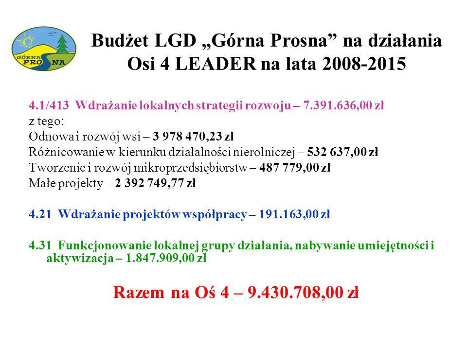 """Budżet LGD """"Górna Prosna"""" na działania Osi 4 LEADER na lata 2008-2015 4.1/413 Wdrażanie lokalnych strategii rozwoju – 7.391.636,00 zł z tego: Odnowa i"""