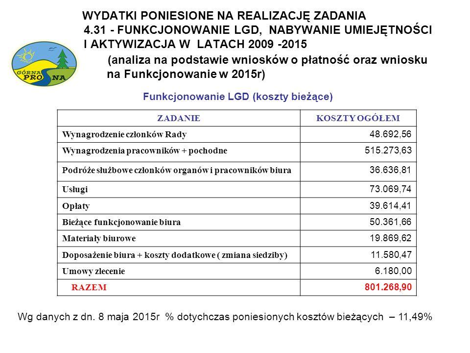 WYDATKI PONIESIONE NA REALIZACJĘ ZADANIA 4.31 - FUNKCJONOWANIE LGD, NABYWANIE UMIEJĘTNOŚCI I AKTYWIZACJA W LATACH 2009 -2015 (analiza na podstawie wni