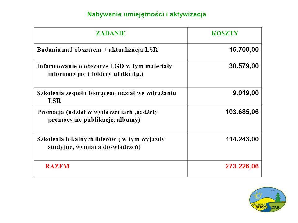 Nabywanie umiejętności i aktywizacja ZADANIEKOSZTY Badania nad obszarem + aktualizacja LSR 15.700,00 Informowanie o obszarze LGD w tym materiały informacyjne ( foldery ulotki itp.) 30.579,00 Szkolenia zespołu biorącego udział we wdrażaniu LSR 9.019,00 Promocja (udział w wydarzeniach,gadżety promocyjne publikacje, albumy) 103.685,06 Szkolenia lokalnych liderów ( w tym wyjazdy studyjne, wymiana doświadczeń) 114.243,00 RAZEM 273.226,06