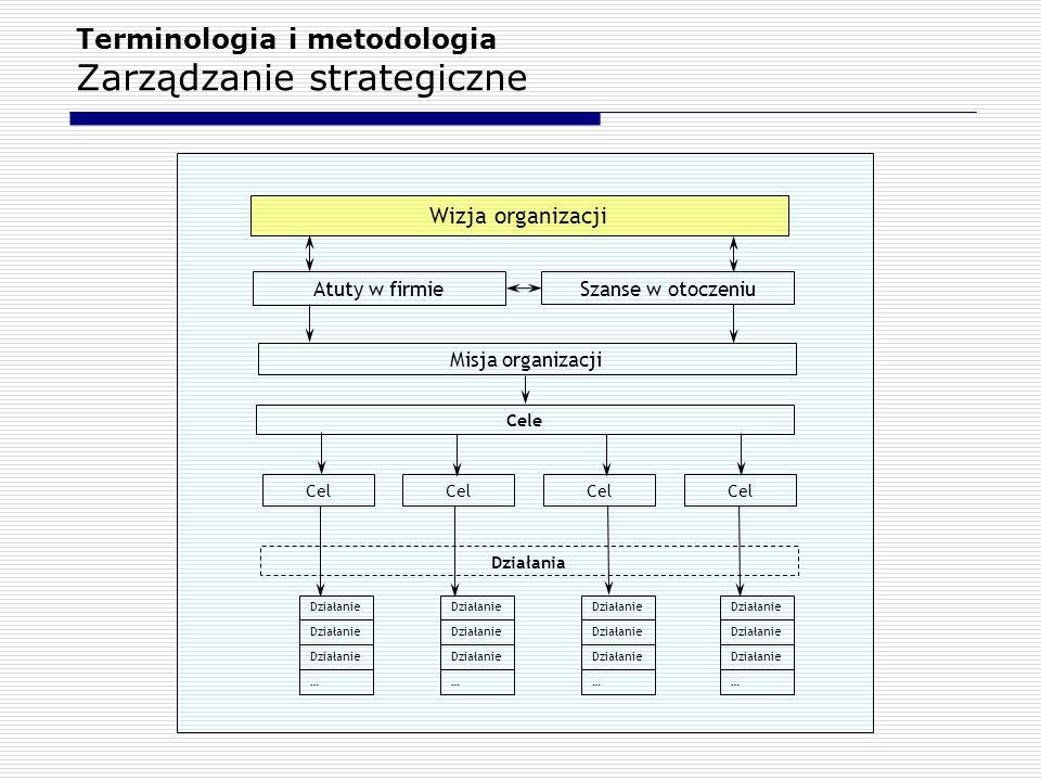 Terminologia i metodologia Zarządzanie strategiczne Wizja organizacji Atuty w firmieSzanse w otoczeniu Misja organizacji Cel Cele Działania Działanie