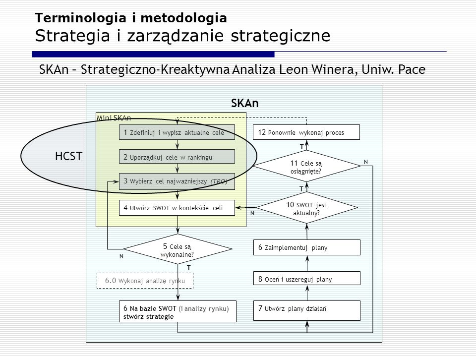 Terminologia i metodologia Strategia i zarządzanie strategiczne Mini SKAn 1 Zdefiniuj i wypisz aktualne cele 2 Uporządkuj cele w rankingu 3 Wybierz ce