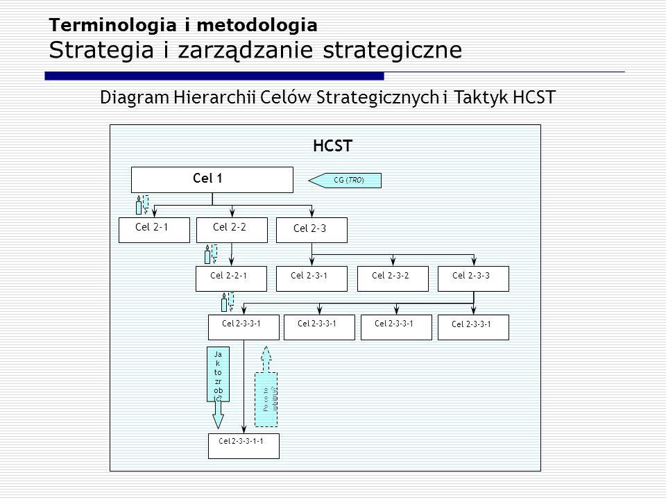 Terminologia i metodologia Strategia i zarządzanie strategiczne Cel 1 Cel 2-1 HCST Cel 2-2 Cel 2-2-1 Cel 2-3 Cel 2-3-1 Cel 2-3-2 Cel 2-3-3 Cel 2-3-3-1