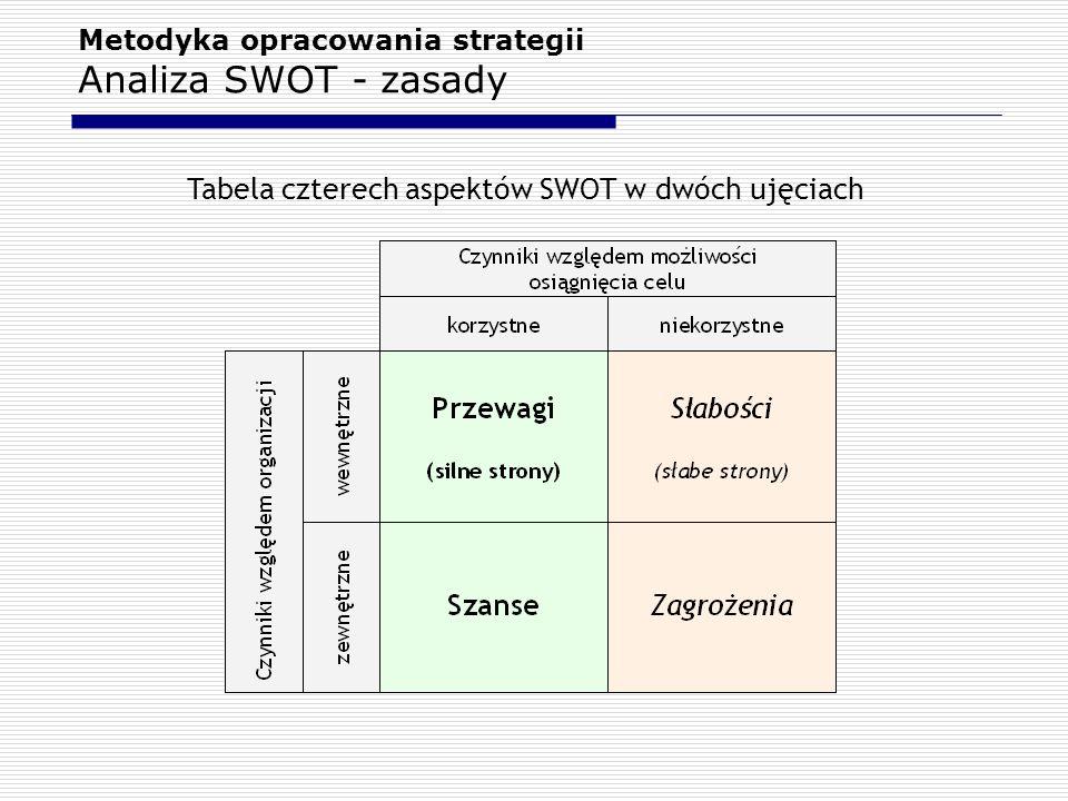 Metodyka opracowania strategii Analiza SWOT - zasady Tabela czterech aspektów SWOT w dwóch ujęciach